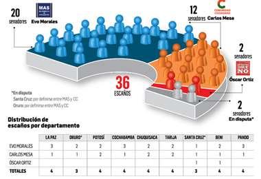 El oficialismo queda con 20 senadores; CC con 12, BDN con 2 y hay dos curules en disputa. Para analistas, deberán buscar concertación