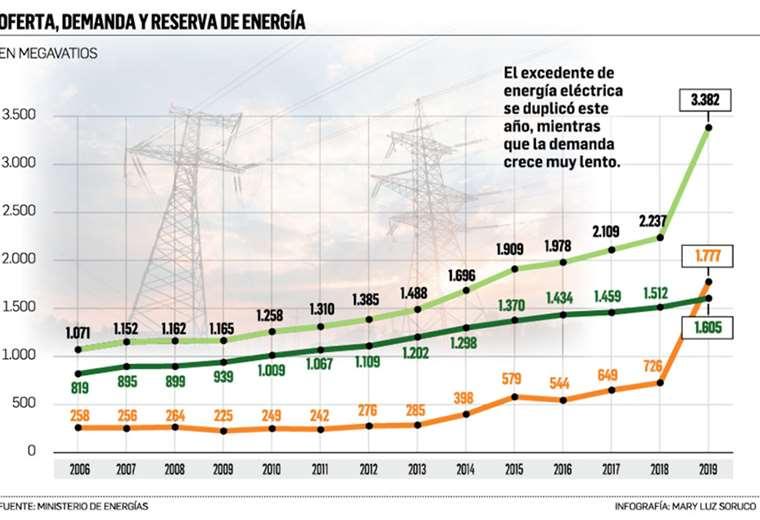 Al 2025 se prevé triplicar el excedente. Gobierno asegura que se exportará a Argentina y Brasil, el remanente. Alertan que países vecinos son autosuficientes