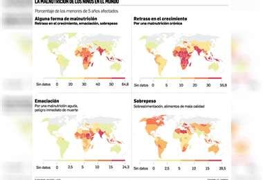 Uno de cada tres niños menores de 5 años sufre desnutrición o sobrepeso. África y América Latina, las dos regiones afectadas