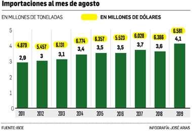 Desde 2014 hasta 2019 las compras de bienes de capital pasaron de $us 1.776 millones a $us 1.418 millones. El sector industrial pide liberarse del pago de aranceles y del IVA cuando adquiere insumos
