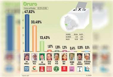 El MAS tiene el 47,62% de los votos, frente a un 33,49% de CC, seguido por el PDC, con el 13,43%
