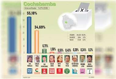 Carlos Mesa está con el 34,69%. Participación masiva marcó la jornada electoral en la Llajta