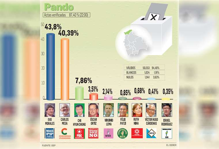 Tribunal Electoral de Pando calificó de positivo el proceso de votación, marcado por jornada lluviosa