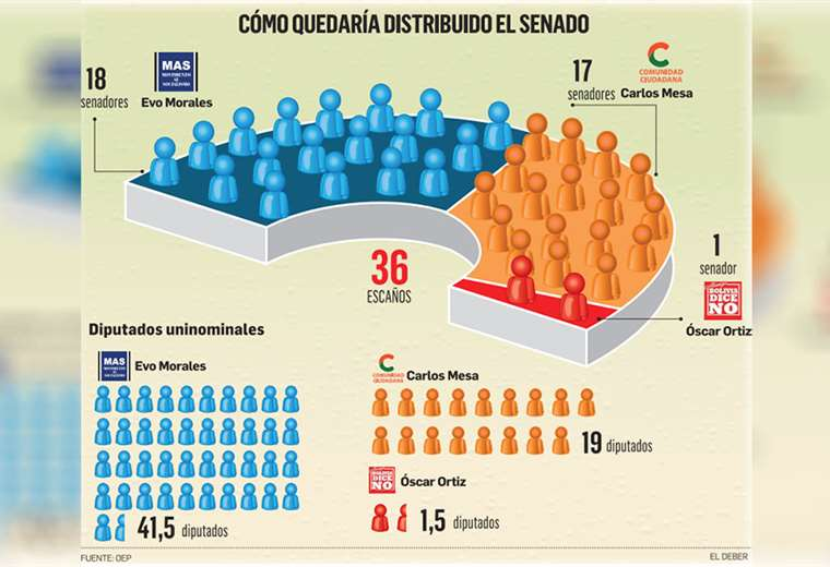 El MAS consigue 18 senadores; Comunidad Ciudadana, 17 y Bolivia Dice No, 1. Los analistas anticipan el retorno de la institucionalidad y la negociación para gobernar
