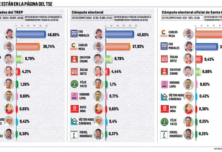 Los resultados finales en Santa Cruz le aseguran una victoria al candidato presidencial Carlos Mesa, pues obtuvo el 46,84. El MAS se queda con el 34,76%