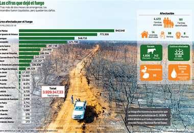 De los $us 200 millones destinados para el plan contra incendios, ya se gastó un 12,5%. Más de 4.700 afectivos realizan tareas de monitoreo en las zonas afectadas