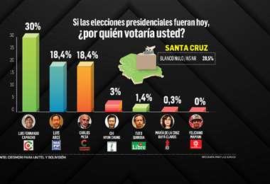 Camacho tiene el 30,0% de preferencia en Santa Cruz