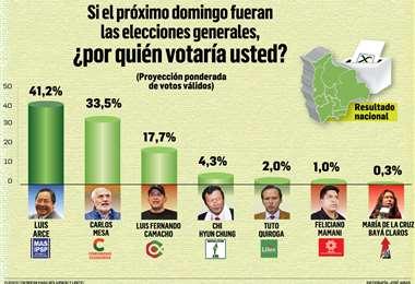 Infografía: José Arias