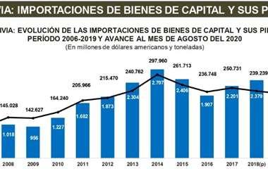 China es el mayor proveedor de maquinaria para la industria boliviana