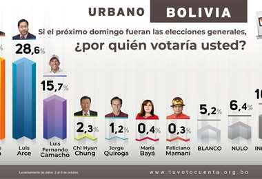 Voto Urbano