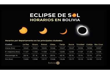 Horarios para ver el eclipse en Bolivia. Foto Bolivia 360