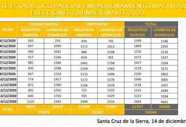 Empadronados en Santa Cruz al 14/12/2020