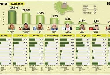 Resultados a escala departamental de Ciesmori para la Red Uno, Unitel y Bolivisión