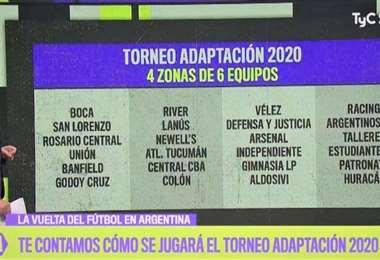 Así podrían agruparse los 24 equipos que participarán del torneo Adaptación en la Liga Argentina de Fútbol. Foto: internet