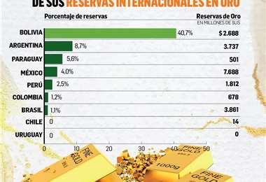 El oro ha escalado hasta los $us 2.000 la onza troy