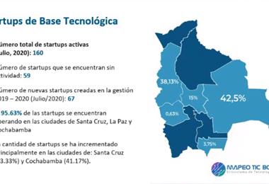 Mapeo del Ecosistema de Tecnología Digital en Bolivia 2020
