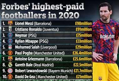 Messi aparece en la lista de deportistas con mejores ingresos en el año. Foto: internet