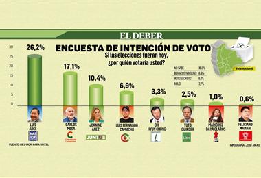 Resultados de la primera encuesta de cara a las elecciones generales 2020