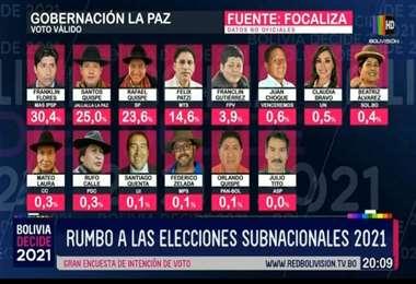 elecciones gobernación La Paz