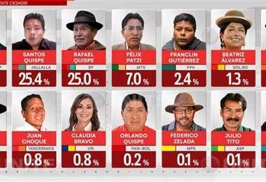 El candidato del MAS está primero pero no consolida su victoria (Foto: Captura)
