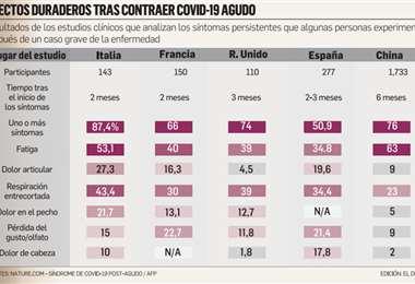 Infografía: EL DEBER
