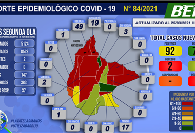 Casos de Covid-19 en Beni