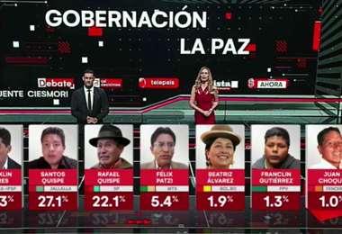Flores ganó las elecciones, pero irá a una segunda vuelta/Foto: Unitel