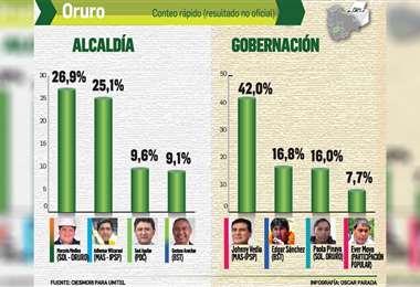 Infografía: Óscar Parada