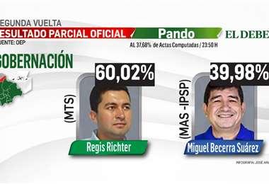 A poco menos del 40% de las actas, Richter tiene el 60% de preferencia
