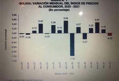 Luego de agosto de 2020, los precios muestran un descenso, según el INE