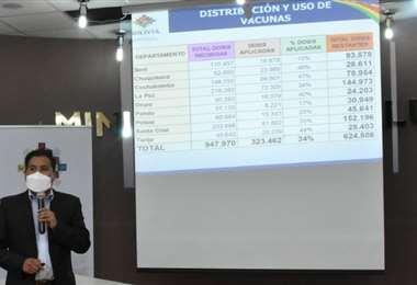 El ministro mostró el cuadro de distribución de vacunas (Foto: Min Salud)