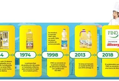 FINO ingresó hace 67 años al mercado boliviano