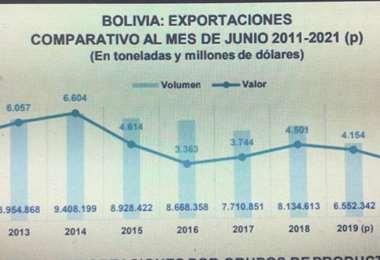 Exportaciones a junio de 2021